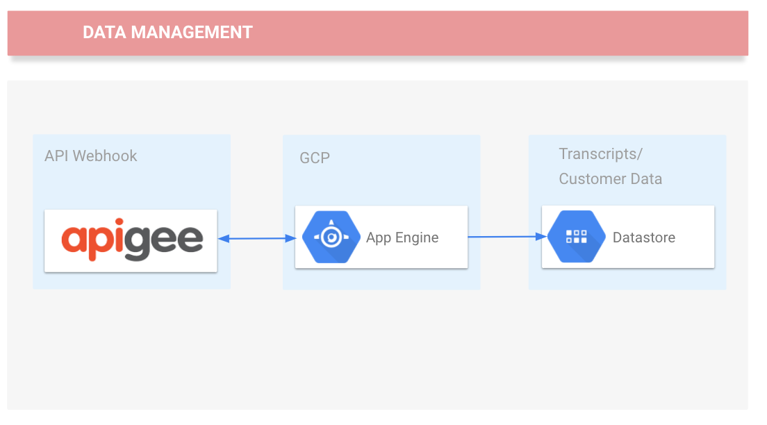 Using Apigee for API Management | Qwiklabs