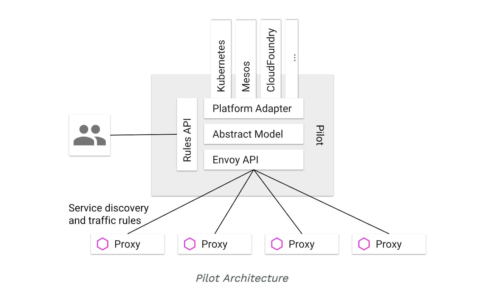 Pilot architecture